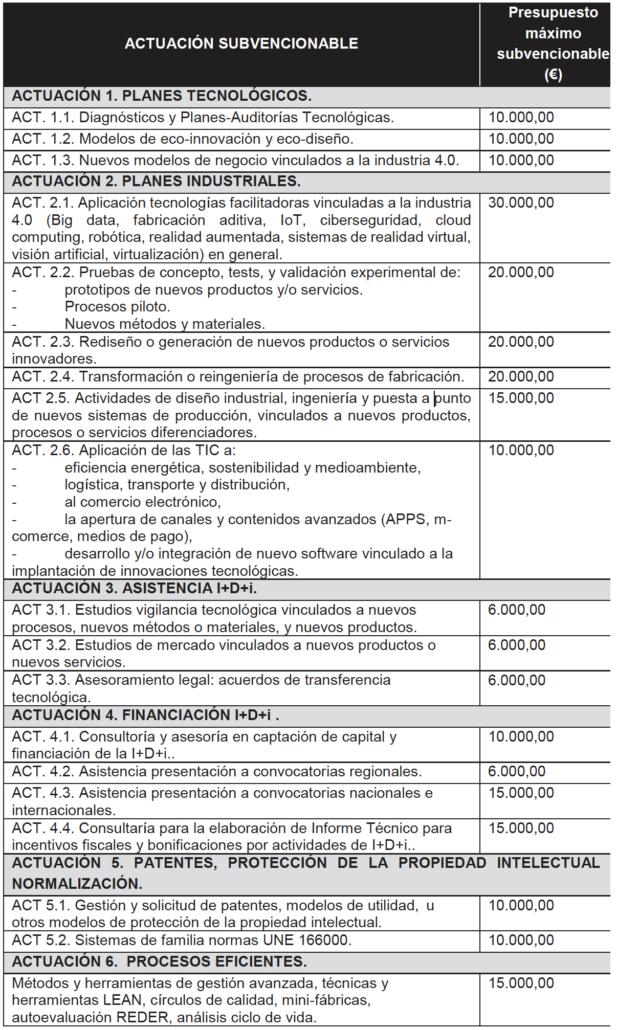 Actuaciones-Subvencionables-Cheque-Innovacion-2021